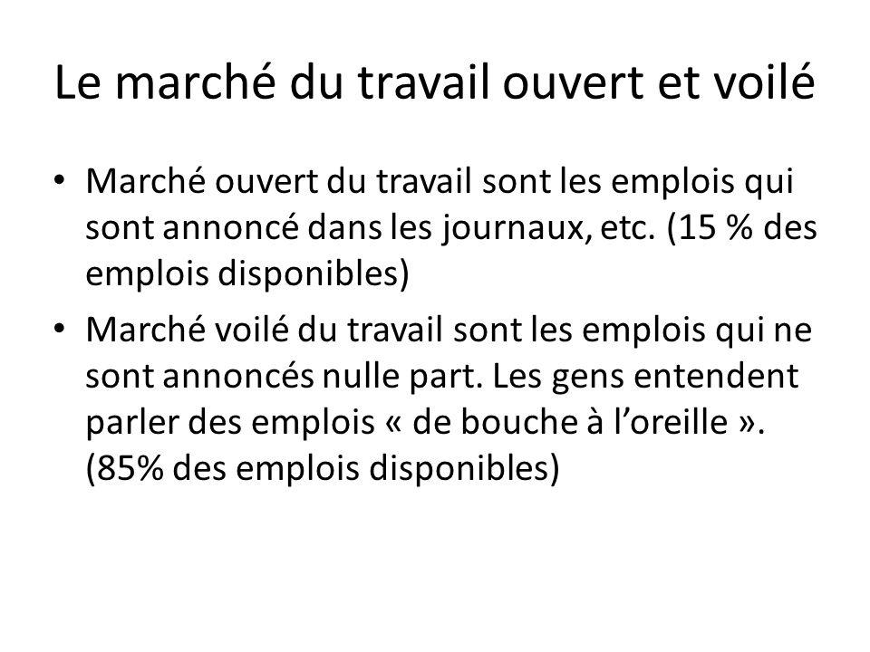 Le marché du travail ouvert et voilé Marché ouvert du travail sont les emplois qui sont annoncé dans les journaux, etc. (15 % des emplois disponibles)