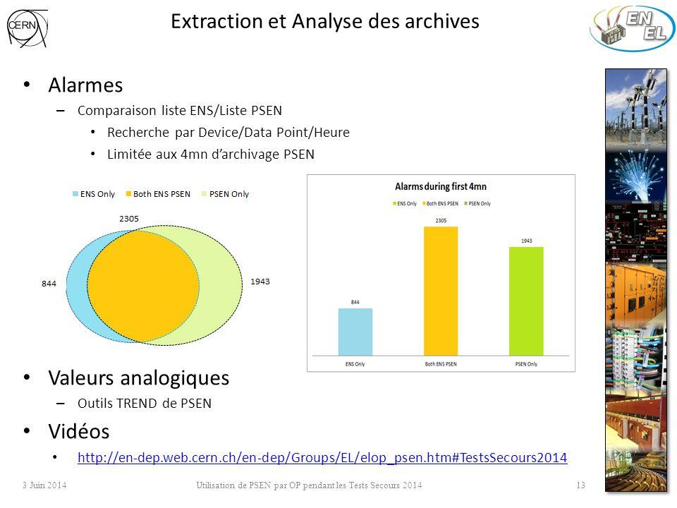 Extraction et Analyse des archives Alarmes – Comparaison liste ENS/Liste PSEN Recherche par Device/Data Point/Heure Limitée aux 4mn d'archivage PSEN V