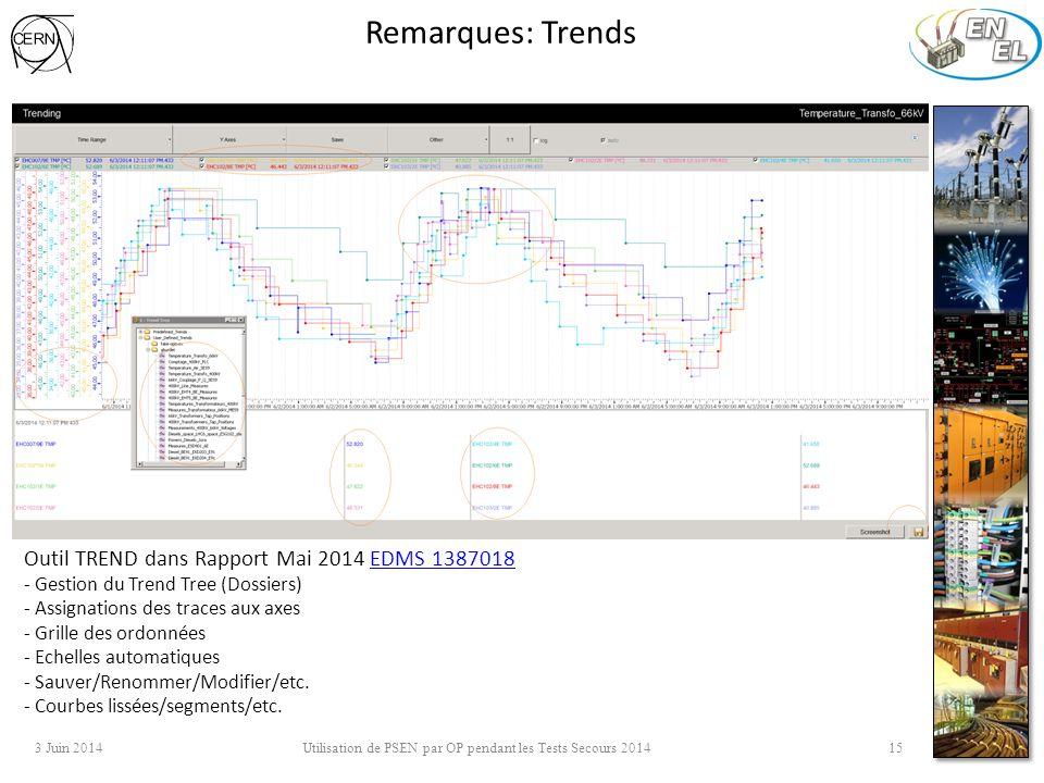 Remarques: Trends 3 Juin 2014 Utilisation de PSEN par OP pendant les Tests Secours 2014 15 Outil TREND dans Rapport Mai 2014 EDMS 1387018EDMS 1387018 - Gestion du Trend Tree (Dossiers) - Assignations des traces aux axes - Grille des ordonnées - Echelles automatiques - Sauver/Renommer/Modifier/etc.