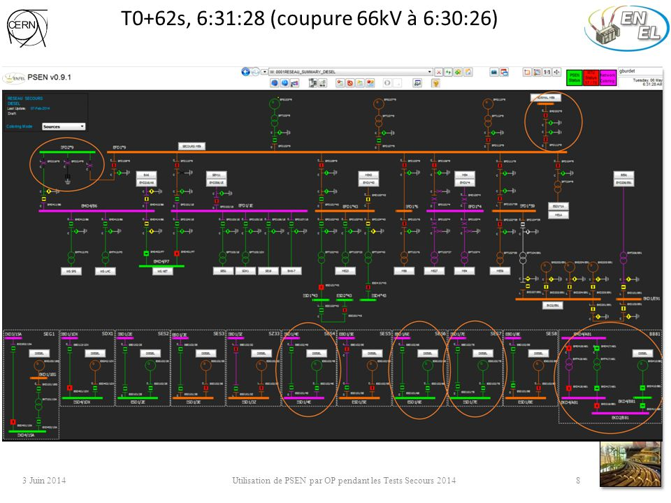 T0+62s, 6:31:28 (coupure 66kV à 6:30:26) 3 Juin 2014 Utilisation de PSEN par OP pendant les Tests Secours 2014 8