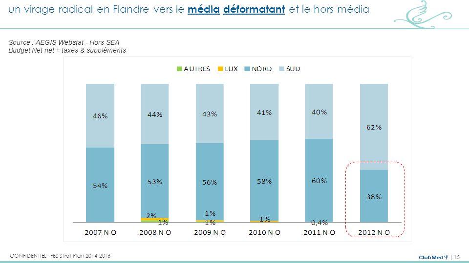 15 CONFIDENTIEL - FBS Strat Plan 2014-2016 +11% -11% +2% +0% -1% Source : AEGIS Webstat - Hors SEA Budget Net net + taxes & suppléments un virage radi