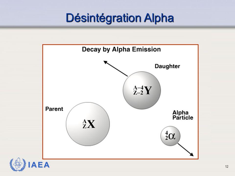 IAEA Désintégration Alpha 12