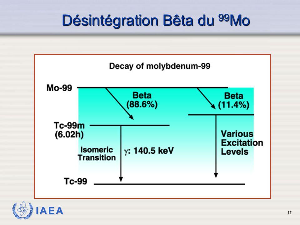 IAEA Désintégration Bêta du 99 Mo 17