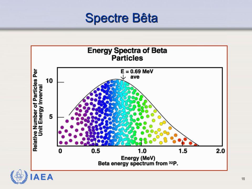 IAEA Spectre Bêta 18