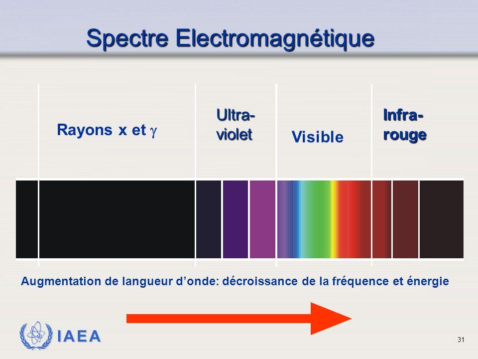 IAEA SpectreElectromagnétique Spectre Electromagnétique Rayons x et  Infra-rougeUltra-violet Visible Augmentation de langueur d'onde: décroissance de