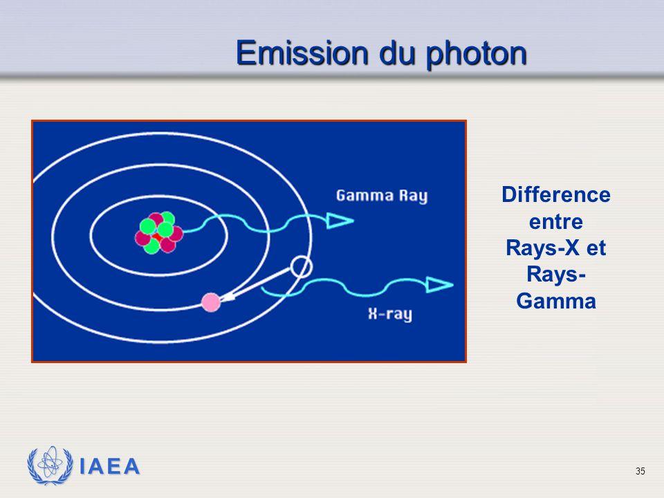 IAEA Emission du photon Emission du photon Difference entre Rays-X et Rays- Gamma 35