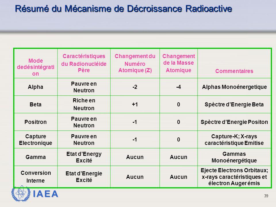 IAEA Résumé du Mécanisme de Décroissance Radioactive Mode dedésintégrati on Caractéristiques du Radionucléide Père Changement du Numéro Atomique (Z) C