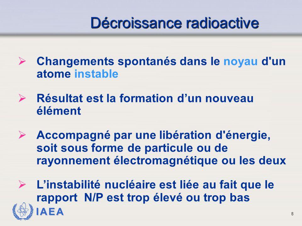 IAEA Décroissance radioactive  Changements spontanés dans le noyau d'un atome instable  Résultat est la formation d'un nouveau élément  Accompagné