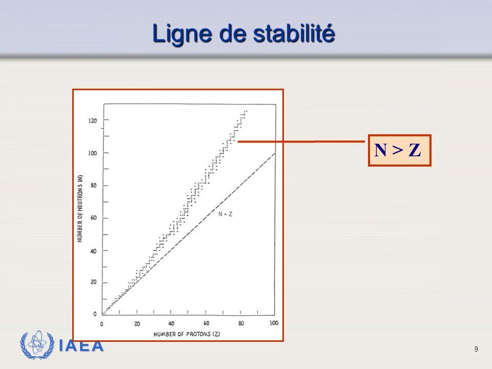 IAEA Désintégration Alpha  Émission d un noyau d hélium très énergique par le noyau d un atome radioactif  Se produit lorsque le rapport N/P est trop faible  Résultat d'un produit de désintégration qui a un numéro atomique moins 2 que celui du père et un nombre de masse moins 4 par rapport à celui du père  Les particules alpha sont mono-énergétique 10