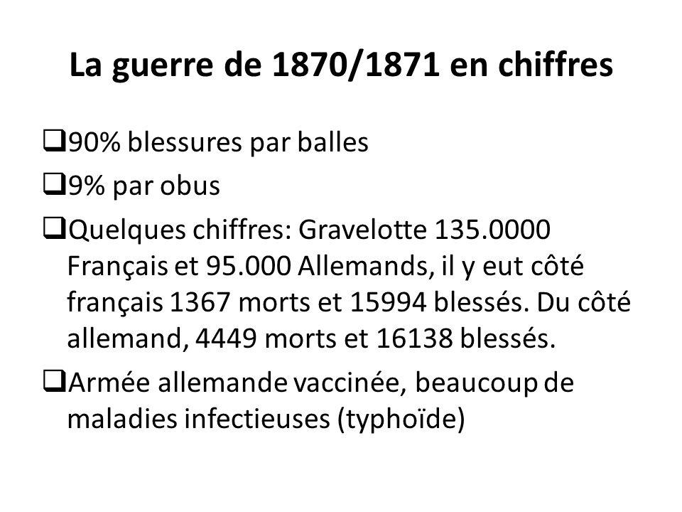 La guerre de 1870/1871 en chiffres  90% blessures par balles  9% par obus  Quelques chiffres: Gravelotte 135.0000 Français et 95.000 Allemands, il y eut côté français 1367 morts et 15994 blessés.