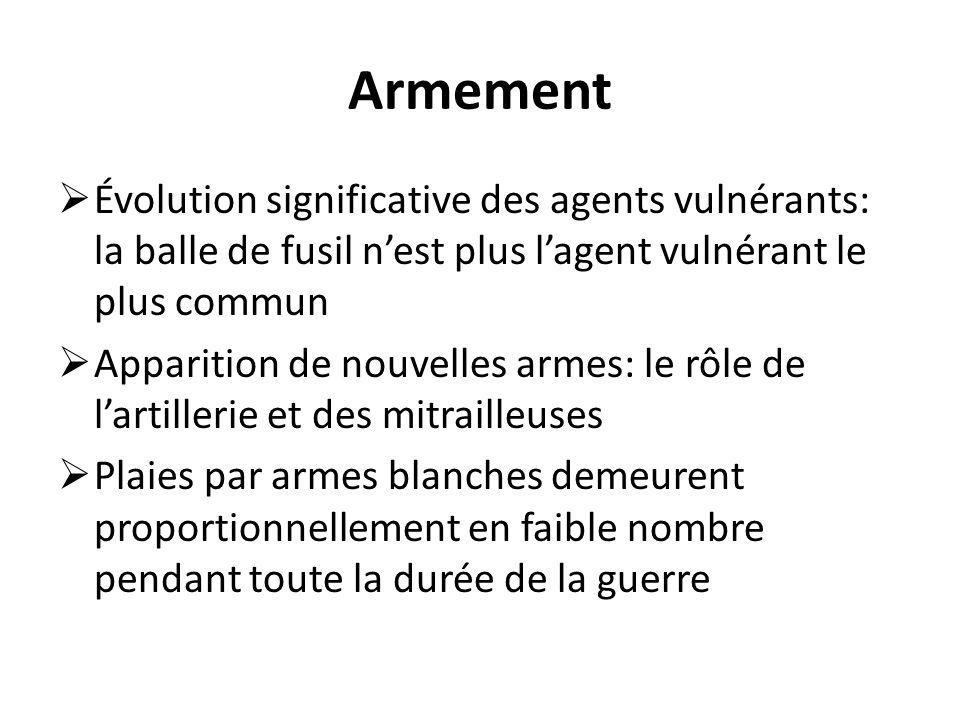 Armement  Évolution significative des agents vulnérants: la balle de fusil n'est plus l'agent vulnérant le plus commun  Apparition de nouvelles armes: le rôle de l'artillerie et des mitrailleuses  Plaies par armes blanches demeurent proportionnellement en faible nombre pendant toute la durée de la guerre