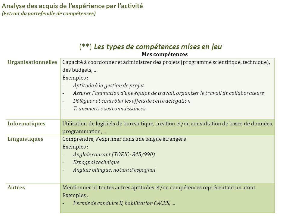 11 (**) Les types de compétences mises en jeu Analyse des acquis de l'expérience par l'activité (Extrait du portefeuille de compétences) Organisationn