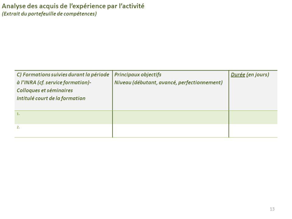 C) Formations suivies durant la période à l'INRA (cf. service formation)- Colloques et séminaires Intitulé court de la formation Principaux objectifs