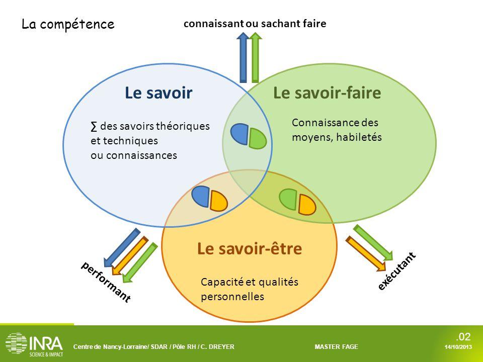 Centre de Nancy-Lorraine/ SDAR / Pôle RH / C. DREYERMASTER FAGE 14/10/2013.02 Le savoirLe savoir-faire Le savoir-être ∑ des savoirs théoriques et tech