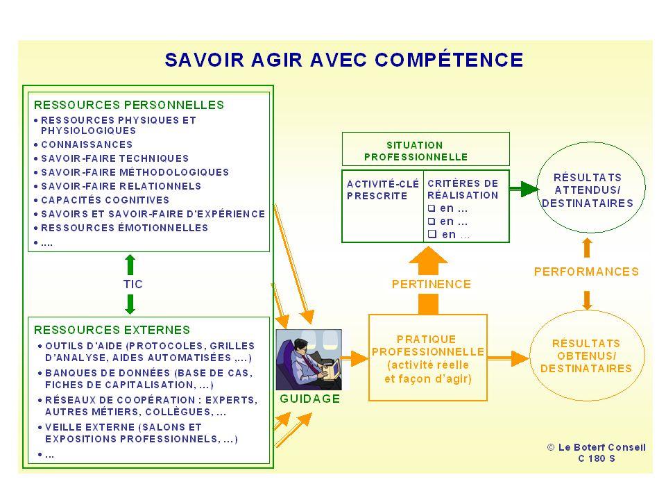 La compétence par niveau Centre de Nancy-Lorraine/ SDAR / Pôle RH / C.