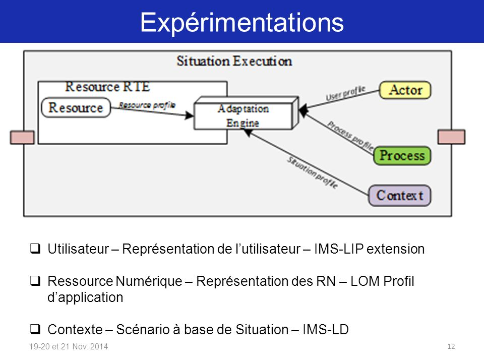 Expérimentations 19-20 et 21 Nov. 201412  Utilisateur – Représentation de l'utilisateur – IMS-LIP extension  Ressource Numérique – Représentation de