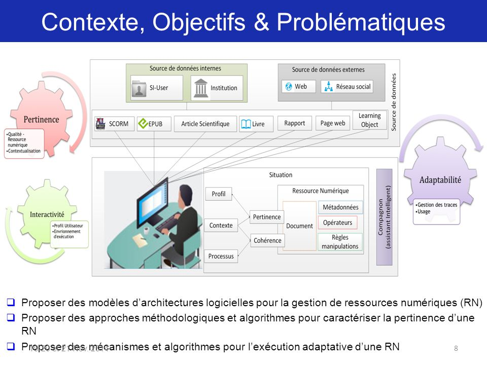 Contexte, Objectifs & Problématiques  Proposer des modèles d'architectures logicielles pour la gestion de ressources numériques (RN)  Proposer des approches méthodologiques et algorithmes pour caractériser la pertinence d'une RN  Proposer des mécanismes et algorithmes pour l'exécution adaptative d'une RN 19-20 et 21 Nov.