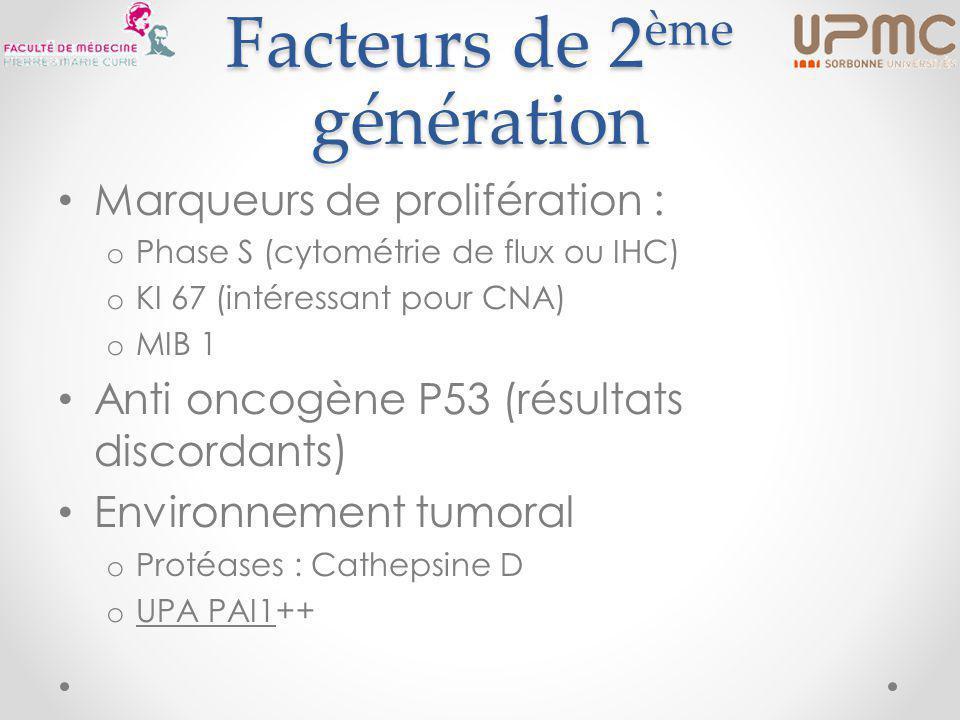 Facteurs de 2 ème génération Marqueurs de prolifération : o Phase S (cytométrie de flux ou IHC) o KI 67 (intéressant pour CNA) o MIB 1 Anti oncogène P53 (résultats discordants) Environnement tumoral o Protéases : Cathepsine D o UPA PAI1++