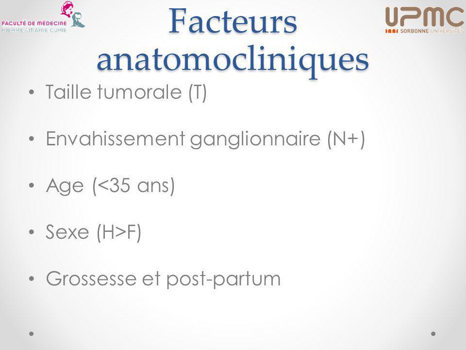 Facteurs anatomocliniques Taille tumorale (T) Envahissement ganglionnaire (N+) Age (<35 ans) Sexe (H>F) Grossesse et post-partum