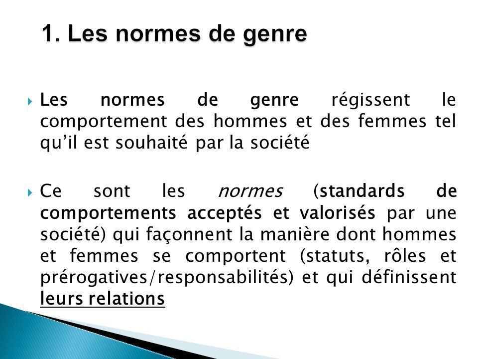  Les normes de genre régissent le comportement des hommes et des femmes tel qu'il est souhaité par la société  Ce sont les normes (standards de comp
