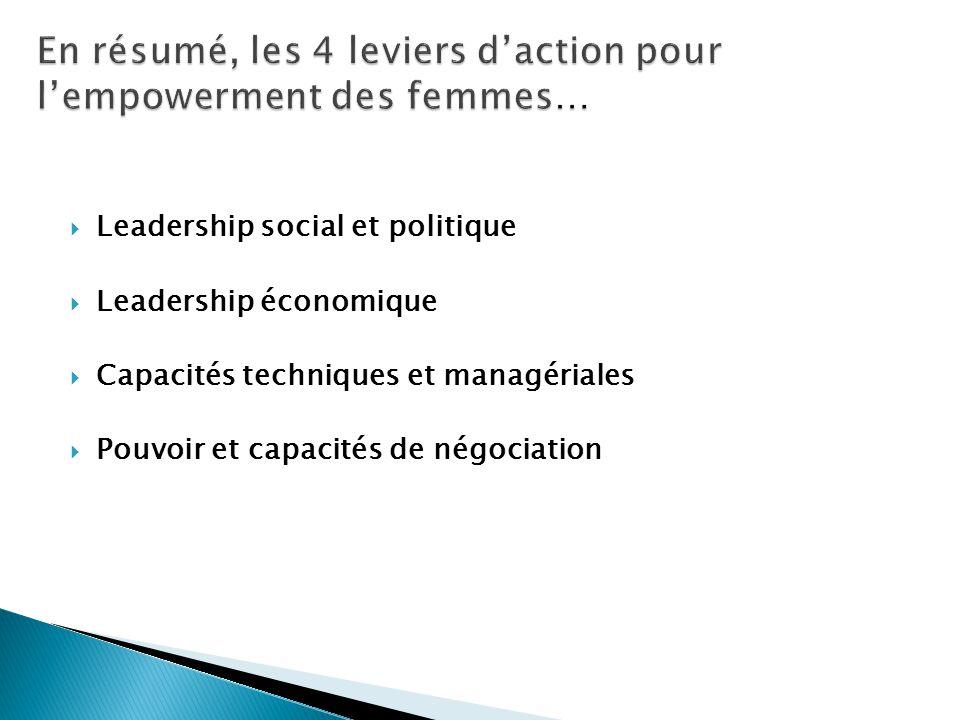  Leadership social et politique  Leadership économique  Capacités techniques et managériales  Pouvoir et capacités de négociation