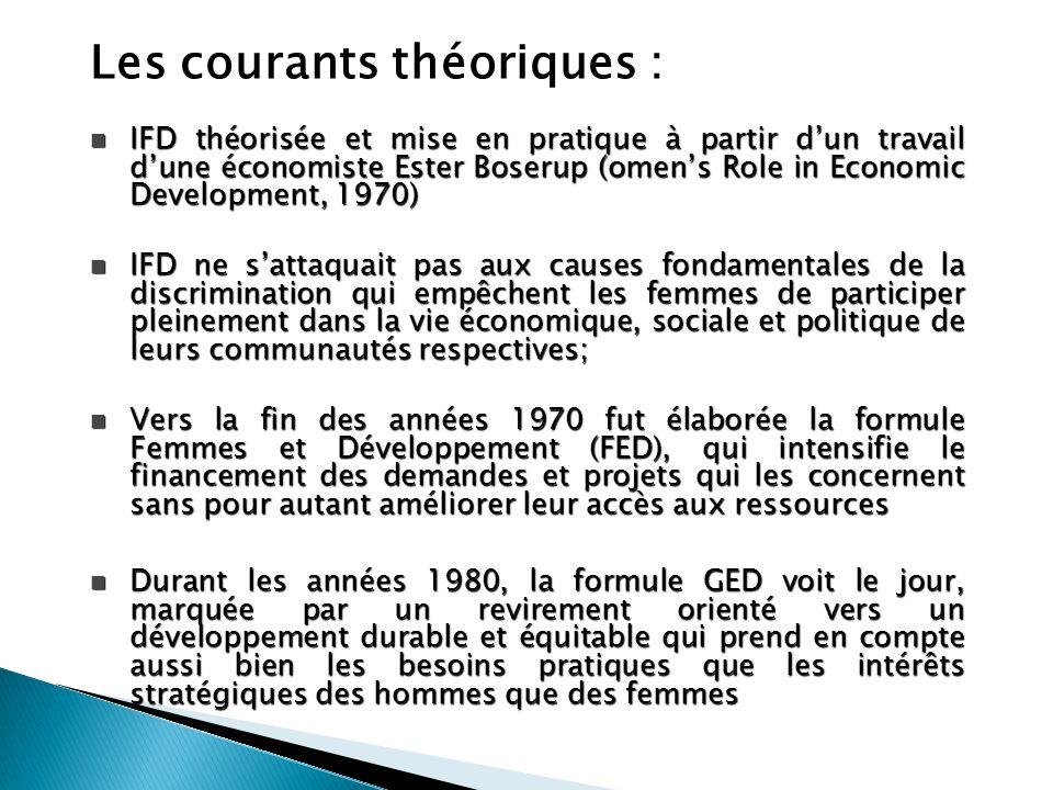 Les courants théoriques : IFD théorisée et mise en pratique à partir d'un travail d'une économiste Ester Boserup (omen's Role in Economic Development,
