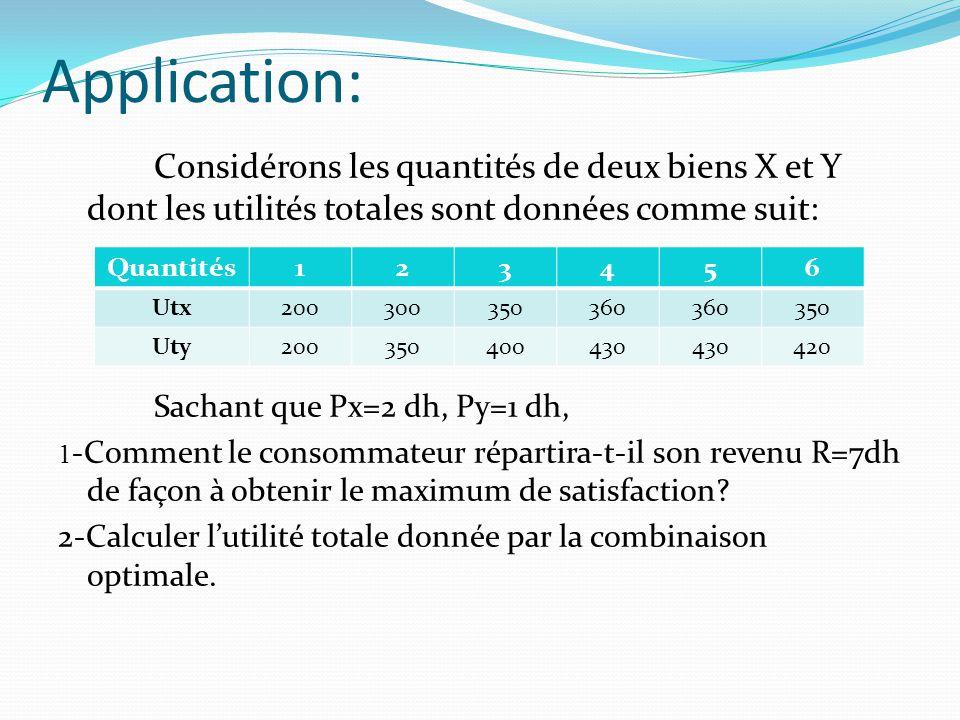 Application: Considérons les quantités de deux biens X et Y dont les utilités totales sont données comme suit: Sachant que Px=2 dh, Py=1 dh, 1 -Commen