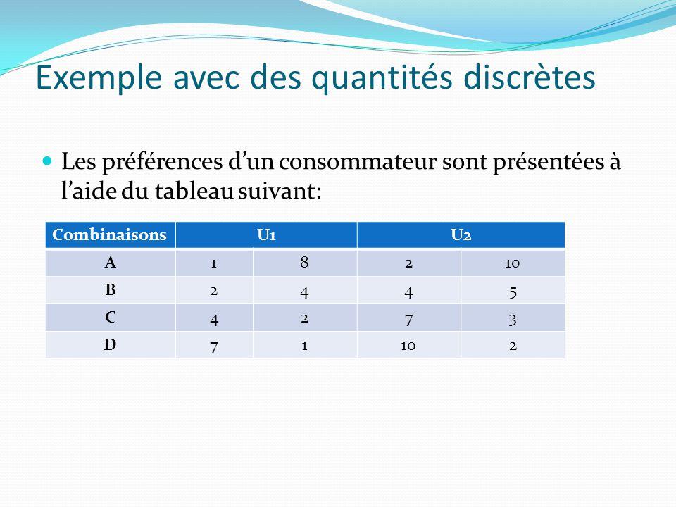 Exemple avec des quantités discrètes Les préférences d'un consommateur sont présentées à l'aide du tableau suivant: CombinaisonsU1U2 A18210 B2445 C427