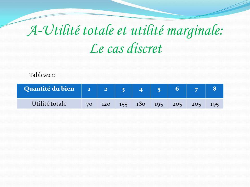 A-Utilité totale et utilité marginale: Le cas discret Quantité du bien12345678 Utilité totale70120155180195205 195 Tableau 1: