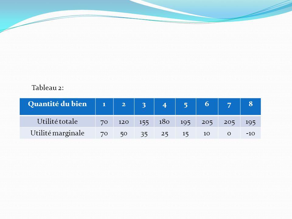Exemple avec des quantités discrètes Les préférences d'un consommateur sont présentées à l'aide du tableau suivant: CombinaisonsU1U2 A18210 B2445 C4273 D71 2