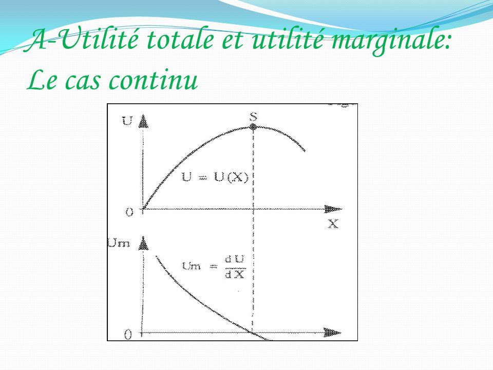 A-Utilité totale et utilité marginale: Le cas continu