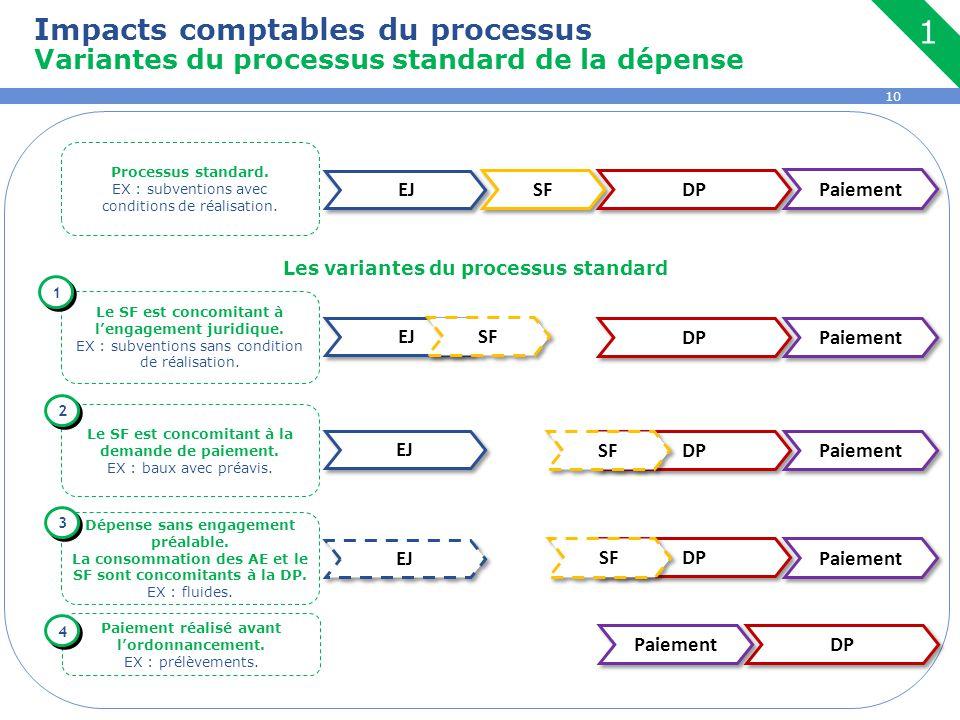 10 Les variantes du processus standard EJ SF DP Paiement DP Paiement DP Paiement EJ SF DP Paiement EJ DP Paiement SF Processus standard. EX : subventi