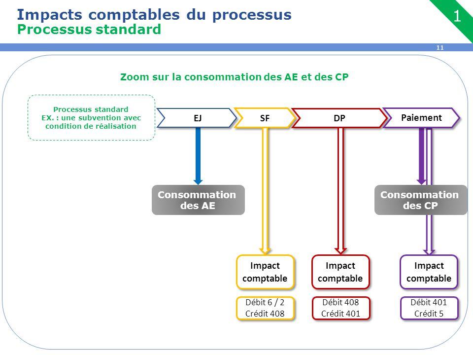 11 Zoom sur la consommation des AE et des CP Impacts comptables du processus Processus standard EJ SF DP Processus standard EX. : une subvention avec
