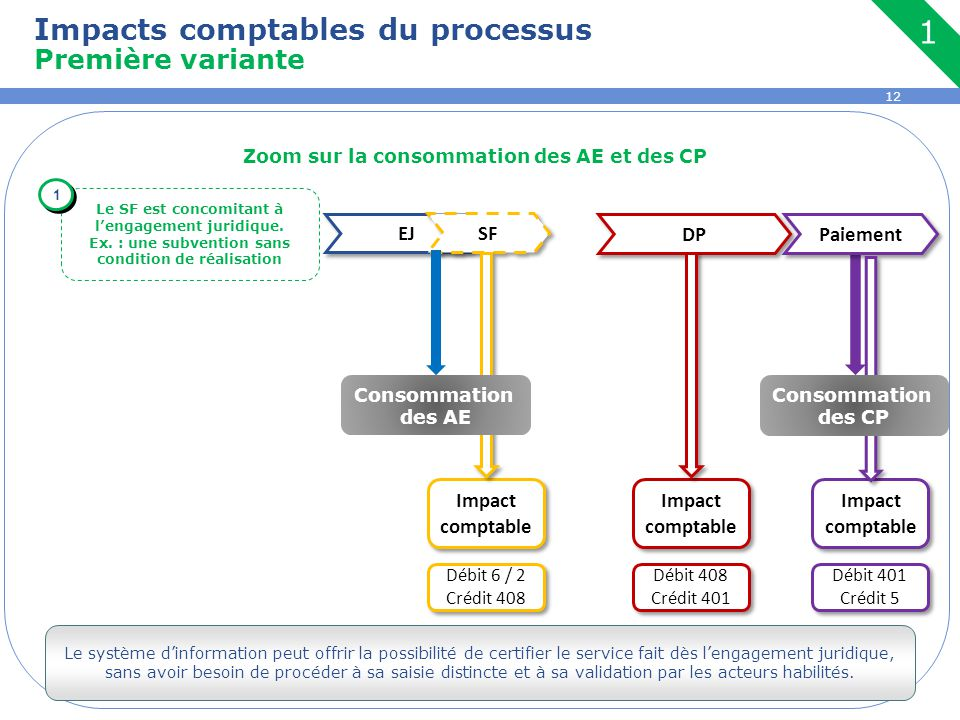 12 Zoom sur la consommation des AE et des CP Impacts comptables du processus Première variante EJ SF DP Paiement Le SF est concomitant à l'engagement