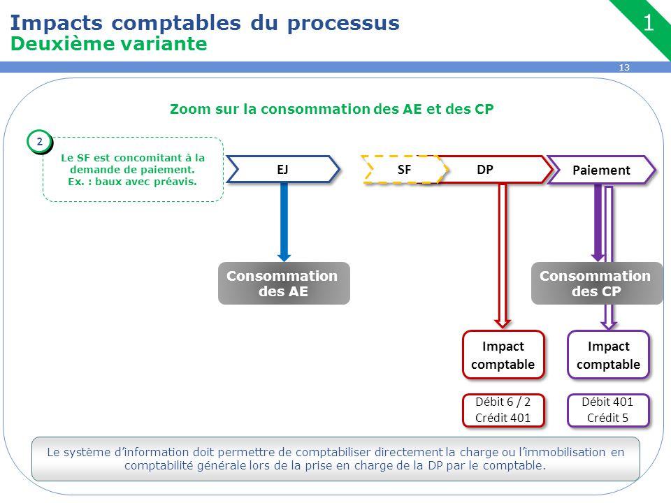 13 Zoom sur la consommation des AE et des CP EJ DP Paiement SF Le SF est concomitant à la demande de paiement. Ex. : baux avec préavis. 2 2 Impacts co