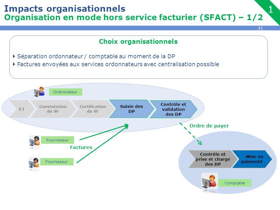 21 Choix organisationnels  Séparation ordonnateur / comptable au moment de la DP  Factures envoyées aux services ordonnateurs avec centralisation po