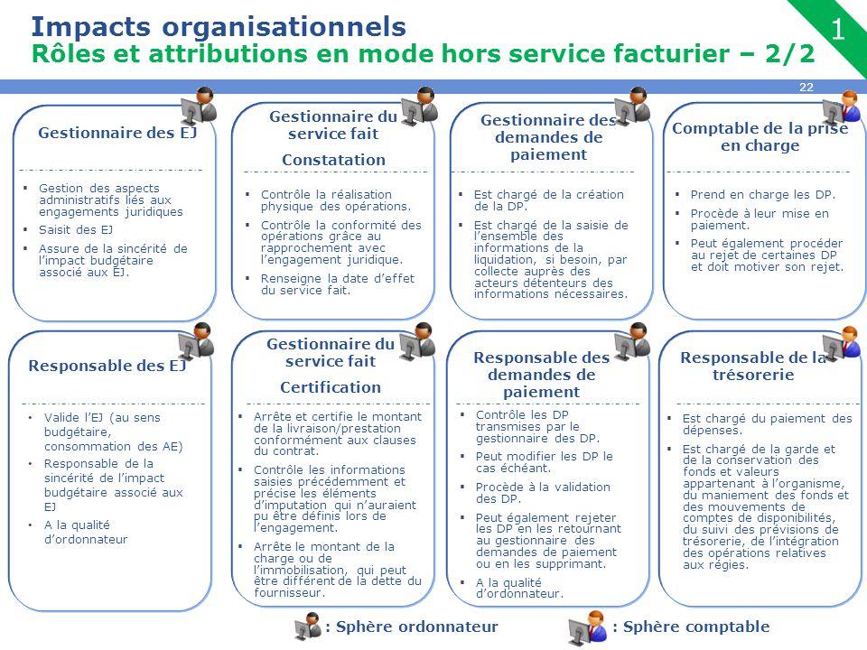 22 Impacts organisationnels Rôles et attributions en mode hors service facturier – 2/2 1 Gestionnaire des demandes de paiement  Est chargé de la créa