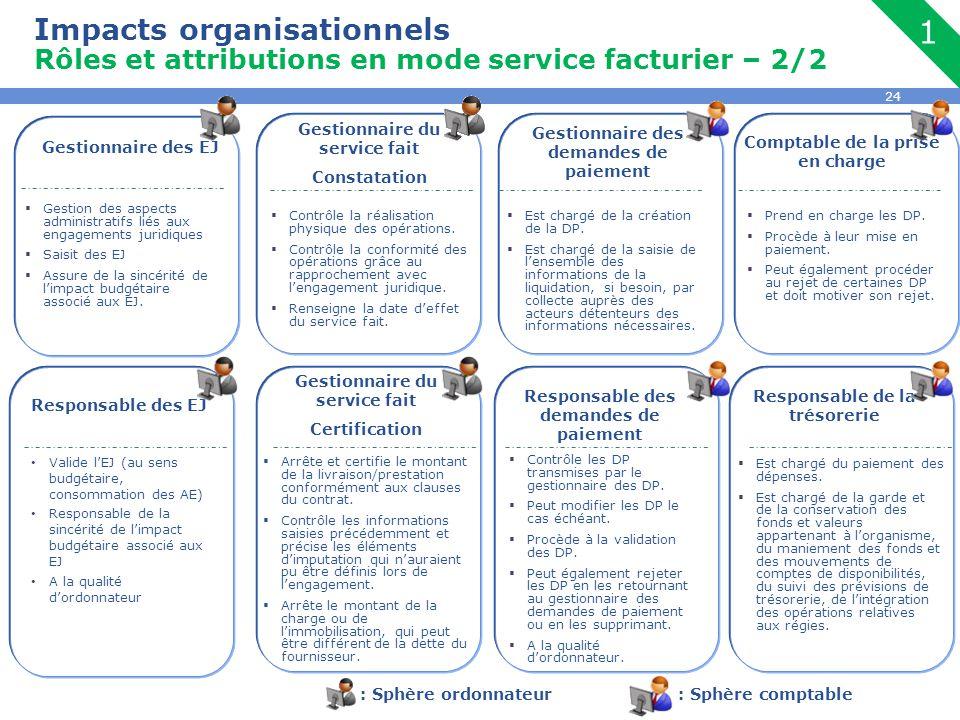 24 Impacts organisationnels Rôles et attributions en mode service facturier – 2/2 1 Gestionnaire des demandes de paiement  Est chargé de la création