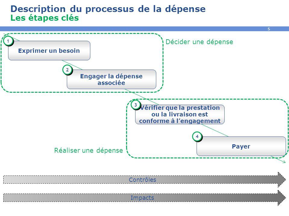 5 Exprimer un besoin Engager la dépense associée 1 1 2 2 Contrôles Impacts Vérifier que la prestation ou la livraison est conforme à l'engagement 3 3