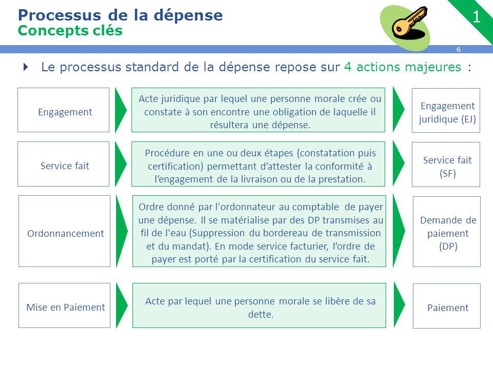 6  Le processus standard de la dépense repose sur 4 actions majeures : Processus de la dépense Concepts clés Acte juridique par lequel une personne m
