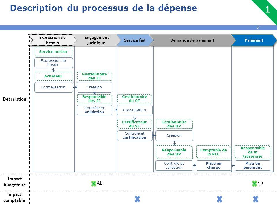 7 Description CP AE Impact budgétaire Impact comptable FormalisationCréation Contrôle et validation Contrôle et certification Création Contrôle et val