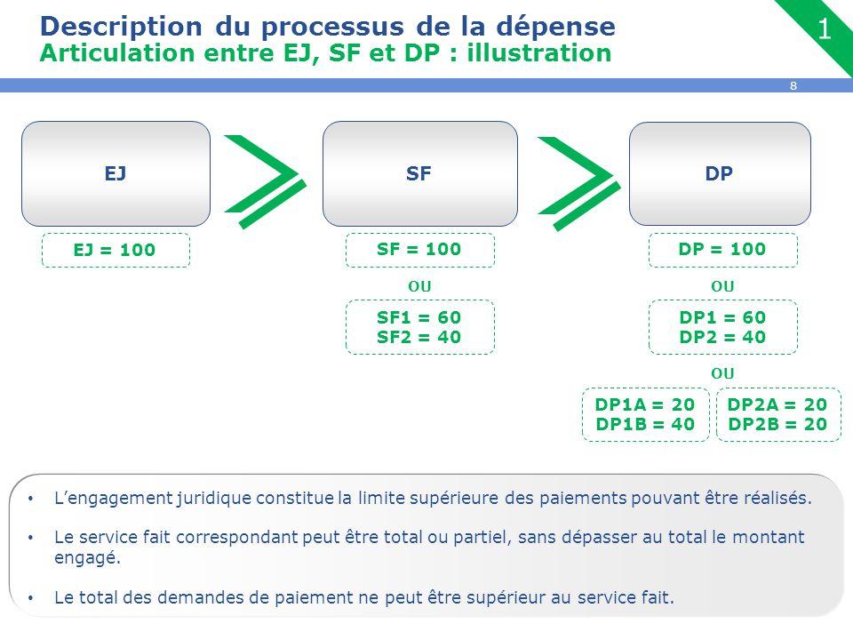 8 EJSF DP L'engagement juridique constitue la limite supérieure des paiements pouvant être réalisés. Le service fait correspondant peut être total ou