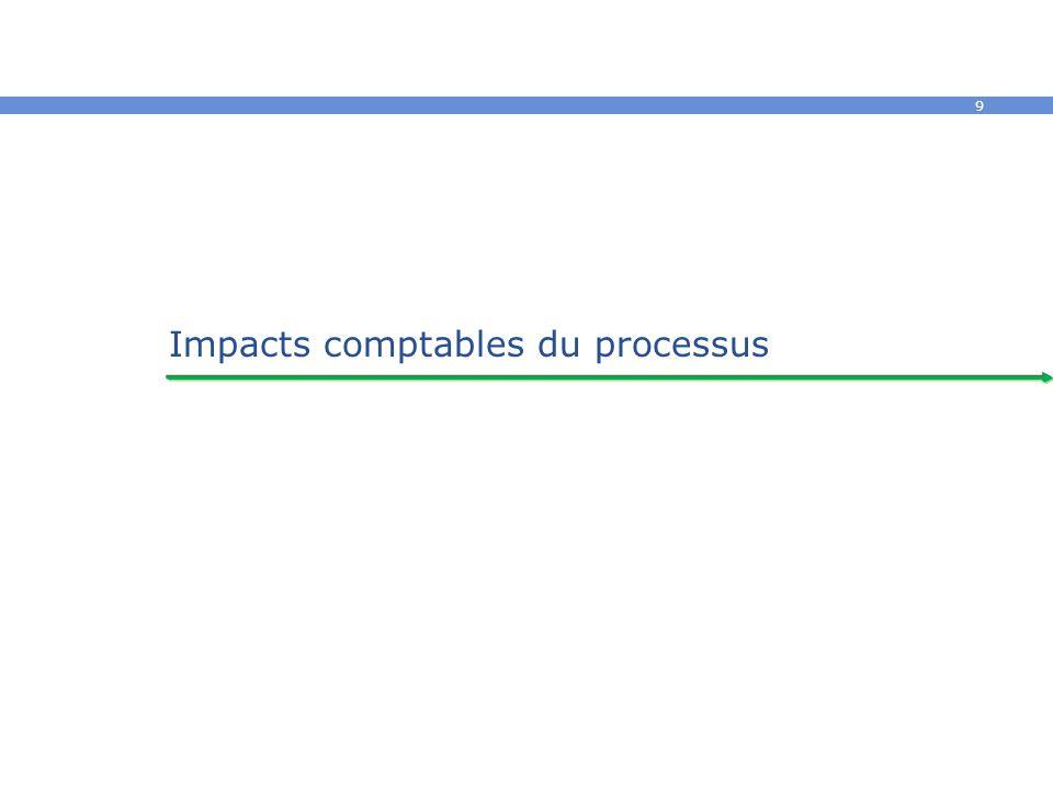 9 Impacts comptables du processus