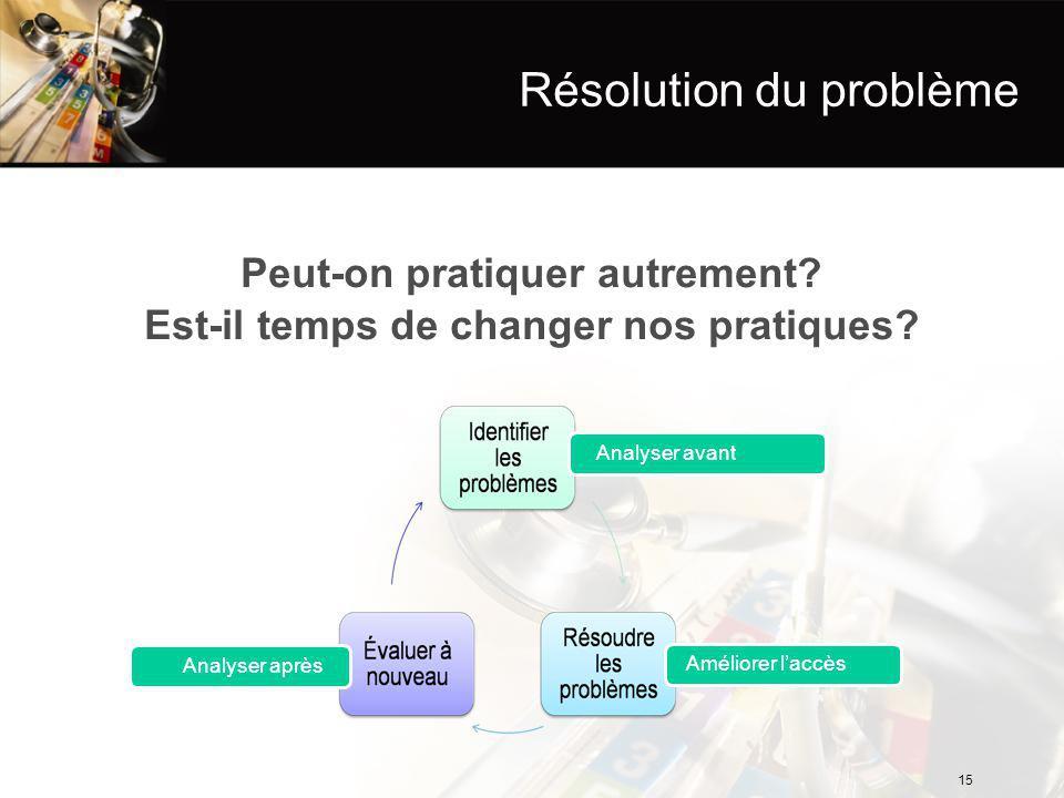 Résolution du problème Peut-on pratiquer autrement.