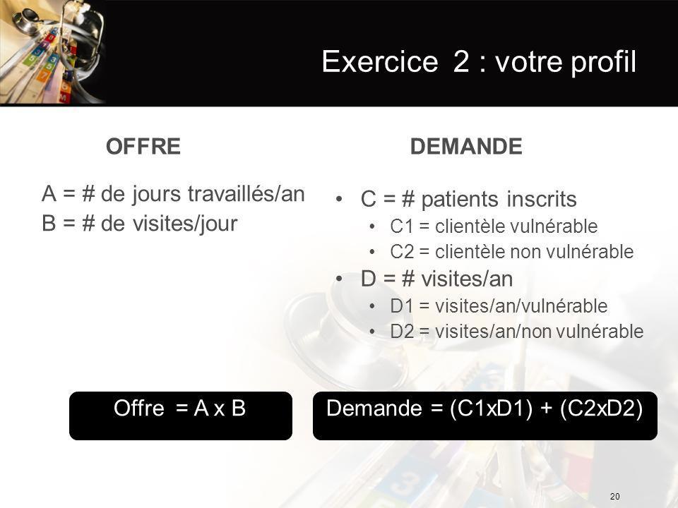 Exercice 2 : votre profil OFFRE A = # de jours travaillés/an B = # de visites/jour DEMANDE C = # patients inscrits C1 = clientèle vulnérable C2 = clientèle non vulnérable D = # visites/an D1 = visites/an/vulnérable D2 = visites/an/non vulnérable Demande = (C1xD1) + (C2xD2)Offre = A x B 20