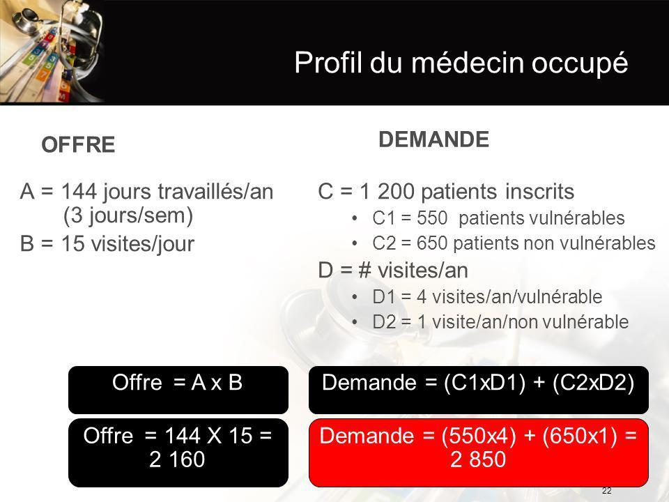 Profil du médecin occupé OFFRE A = 144 jours travaillés/an (3 jours/sem) B = 15 visites/jour DEMANDE C = 1 200 patients inscrits C1 = 550 patients vulnérables C2 = 650 patients non vulnérables D = # visites/an D1 = 4 visites/an/vulnérable D2 = 1 visite/an/non vulnérable Demande = (550x4) + (650x1) = 2 850 Offre = 144 X 15 = 2 160 Demande = (C1xD1) + (C2xD2)Offre = A x B 22