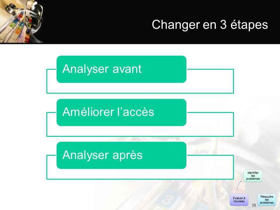 Changer en 3 étapes Analyser avantAméliorer l'accèsAnalyser après 26