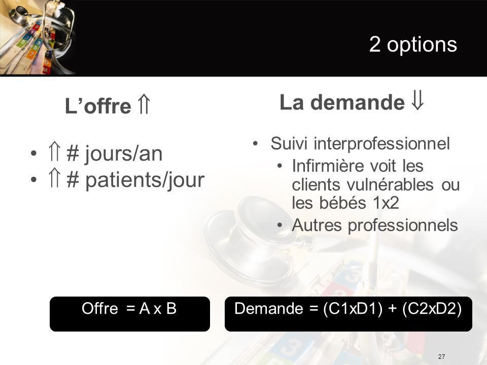 2 options L'offre   # jours/an  # patients/jour La demande  Suivi interprofessionnel Infirmière voit les clients vulnérables ou les bébés 1x2 Autres professionnels Demande = (C1xD1) + (C2xD2)Offre = A x B 27