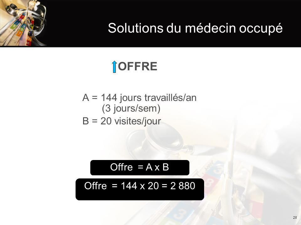 Solutions du médecin occupé OFFRE A = 144 jours travaillés/an (3 jours/sem) B = 20 visites/jour Offre = 144 x 20 = 2 880 Offre = A x B 28