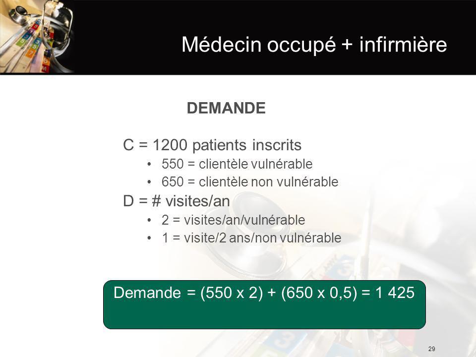 Médecin occupé + infirmière DEMANDE C = 1200 patients inscrits 550 = clientèle vulnérable 650 = clientèle non vulnérable D = # visites/an 2 = visites/an/vulnérable 1 = visite/2 ans/non vulnérable Demande = (550 x 2) + (650 x 0,5) = 1 425 29